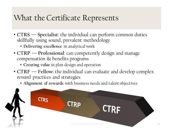 Certification Training Modules – ASEAN Total Rewards Institute™